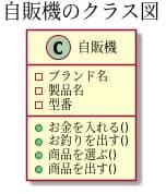 クラス図例