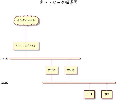 ネットワーク図例